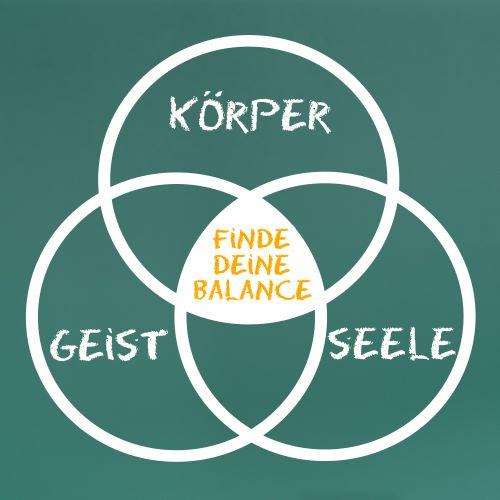 Drei Kreise mit Körper Geist und Seele treffen sich in der Mitte und dort steht finde deine Balance